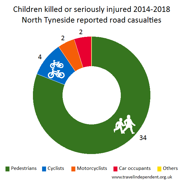 child KSI casualties