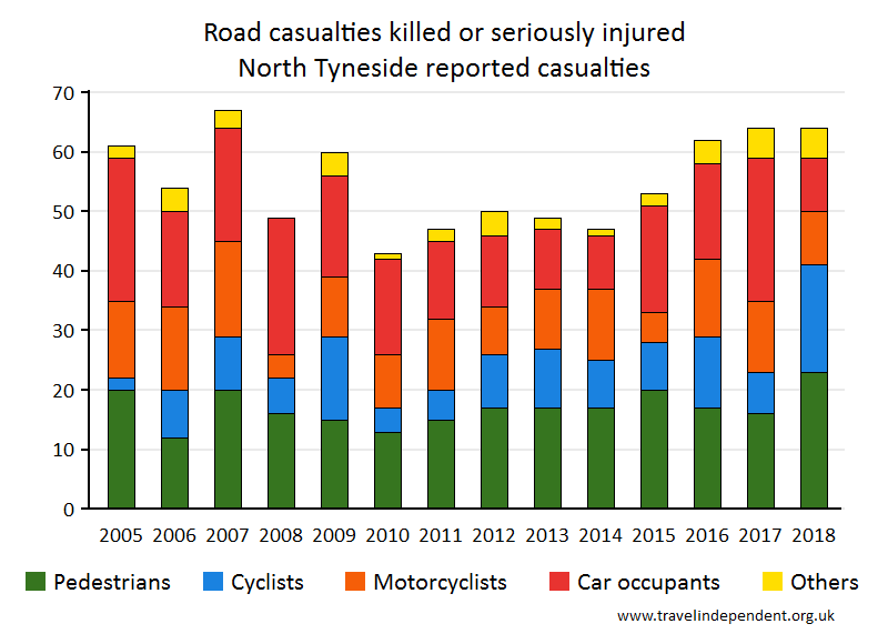 all KSI casualties