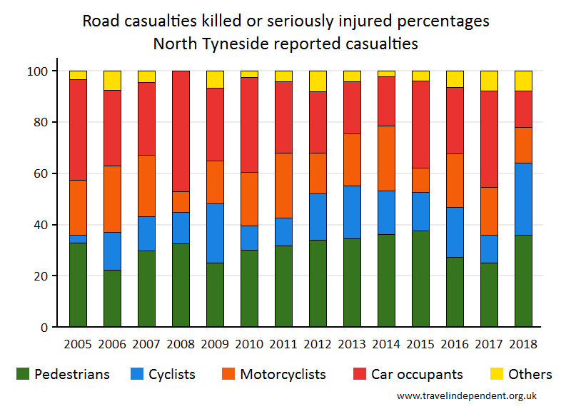 all KSI casualty percentages