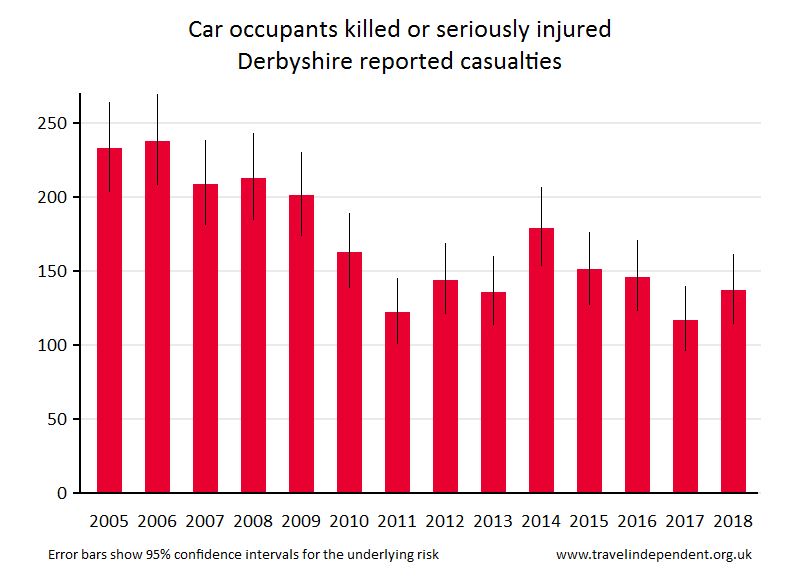 car occupant KSI casualties