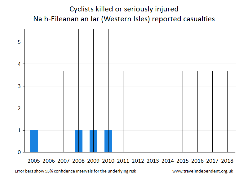 cyclist KSI casualties
