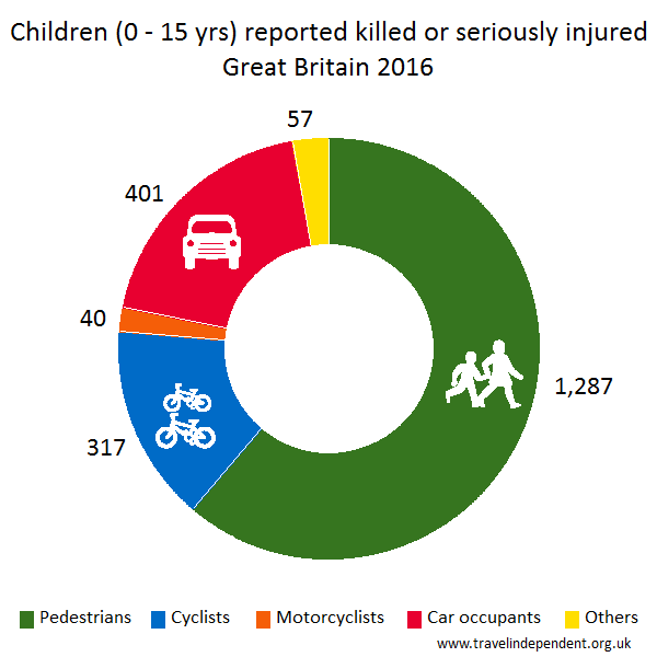 child pedestrian KSI casualties by mode