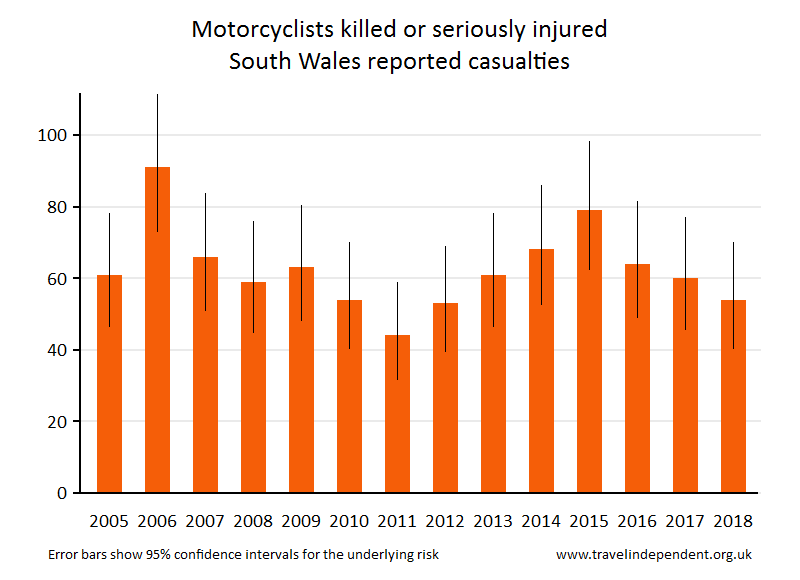 motorcyclist KSI casualties